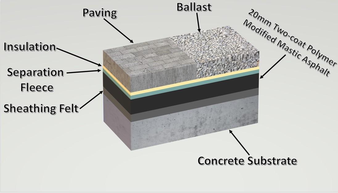 inverted-roof-mastic-asphalt