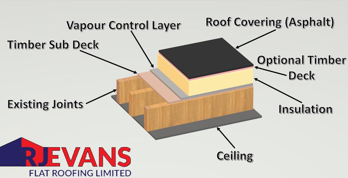 mastic-asphalt-warm-roof